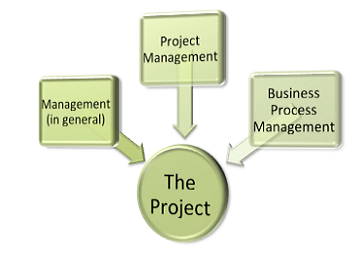 Project Leadership, PMP, Project Management Essentials, Management PDU, Project Training, Learn Project Management, Project Manager Toolbox, Project Manager Toolkit, MS OneNote and Project Management, Using OneNote with Projects, Project Tools, Project Manager PMP, virtual training, PM PDU, PDU Webinar, Project Management Courses, PMP, Project Mgmt PDU, Project Training, Learn Project Management, Project Manager PMP, virtual training, PM PDU, PDU Webinar, ba and pm complement, business analysis and project management, business analysis and PM similarities, project integration, ms office project toolbox, excel project manager, powerpoint project manager, ms project manager, outlook project manager toolbox In this webinar, participants will gain better insight into how BA and PM can effectively complement one another. Primary topics covered in this Web'n Learn include: · Similarities and Differences of the BA and PM Disciplines · Where BA fits into the PM Life Cycle · Potential Pitfalls and Careful Considerations of the BA-PM Integration